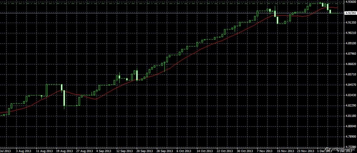 Forex Trend MT